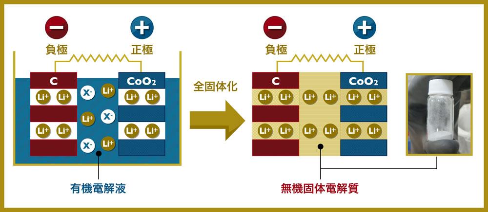 li空気電池