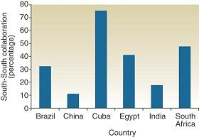 Percentages of firms in the countries surveyed that engage in South-South health biotech collaboration.