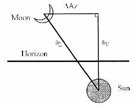 Arc of light (aL), arc of vision (aV), and difference in azimuth (Az)