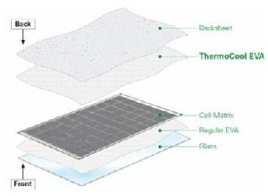 The new Thermocool technology allows better heat dissipation from the back of solar panels.
