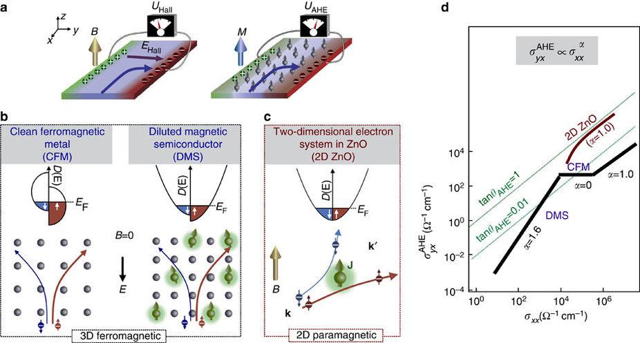 非磁性二次元電子系における異常...